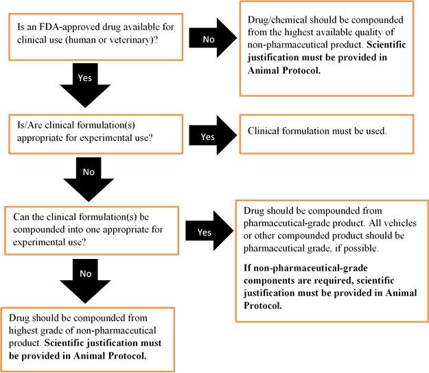 flowchart of drug options