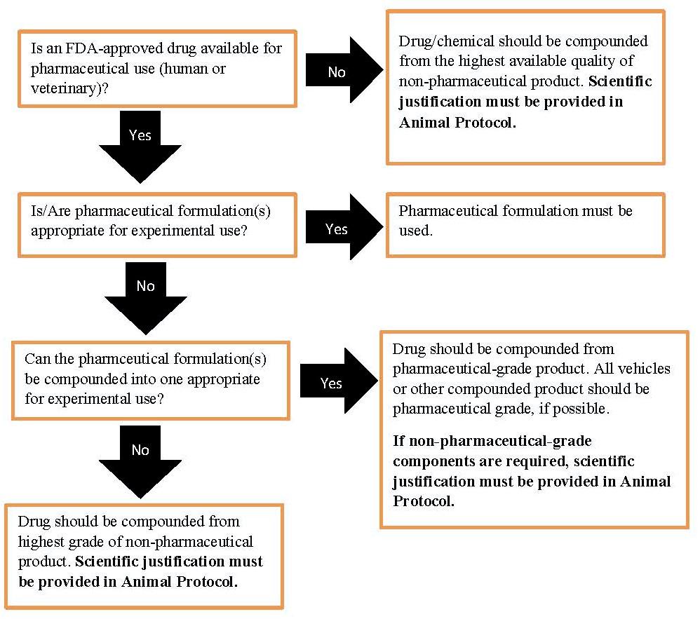 Drug flowchart options
